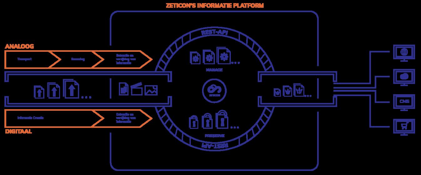 Informatieplatform_Zeticon